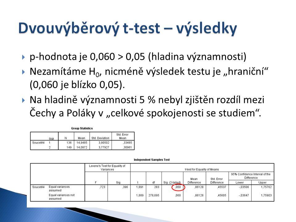 Dvouvýběrový t-test – výsledky
