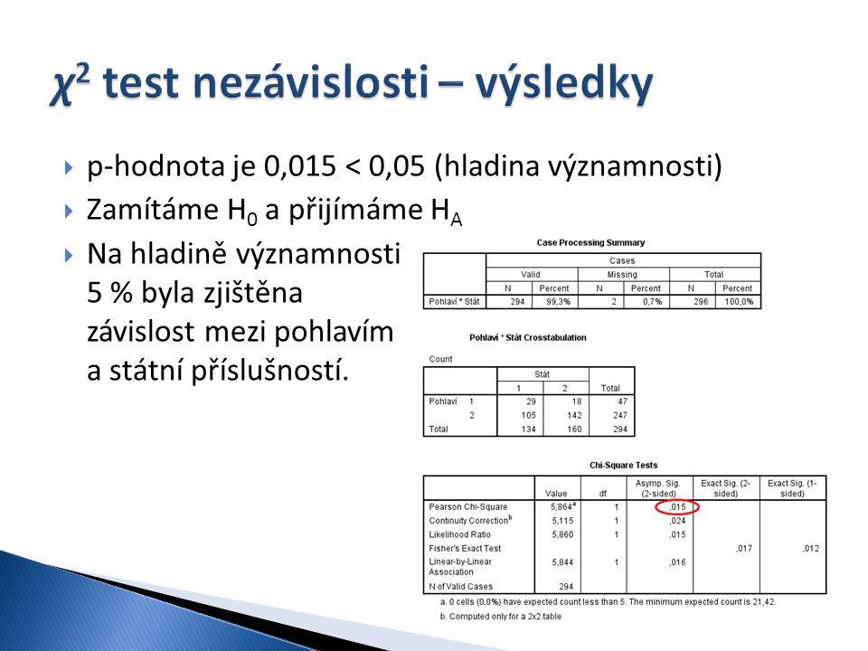 χ2 test nezávislosti – výsledky