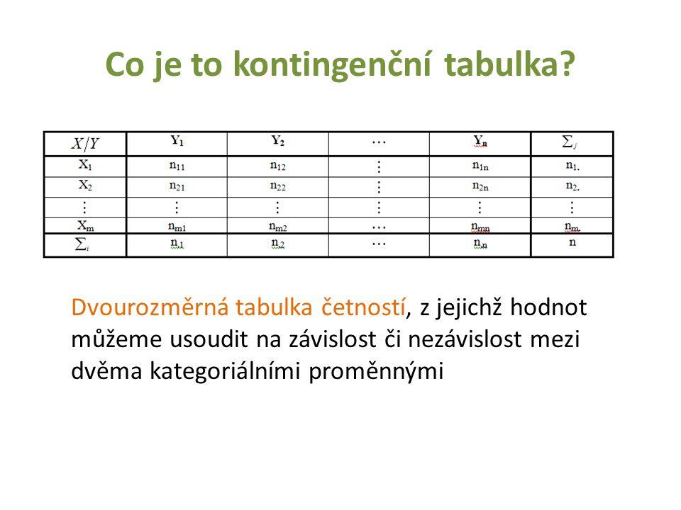 Co je to kontingenční tabulka