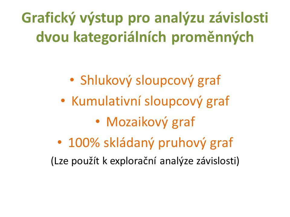Grafický výstup pro analýzu závislosti dvou kategoriálních proměnných