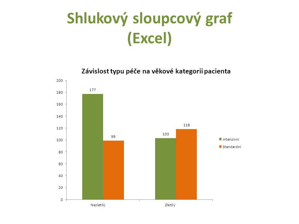 Shlukový sloupcový graf (Excel)