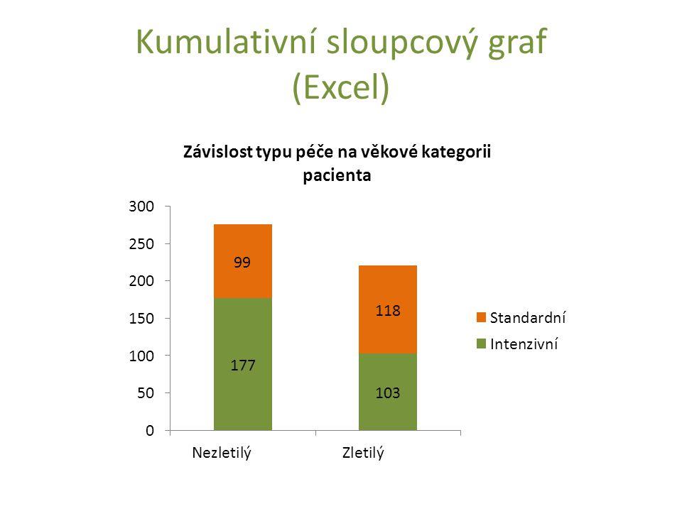 Kumulativní sloupcový graf (Excel)