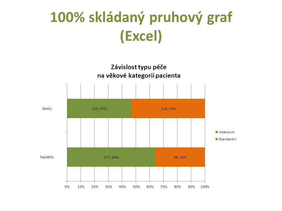 100% skládaný pruhový graf (Excel)