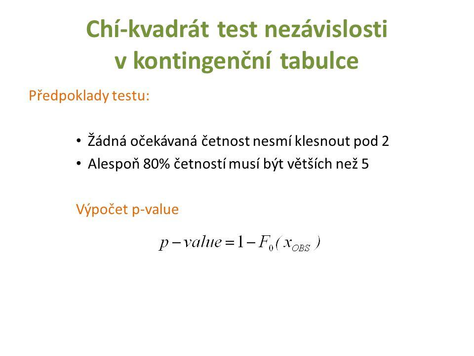 Chí-kvadrát test nezávislosti v kontingenční tabulce