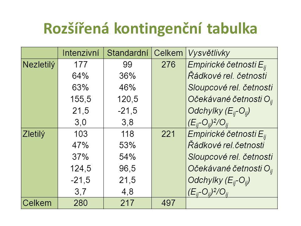 Rozšířená kontingenční tabulka