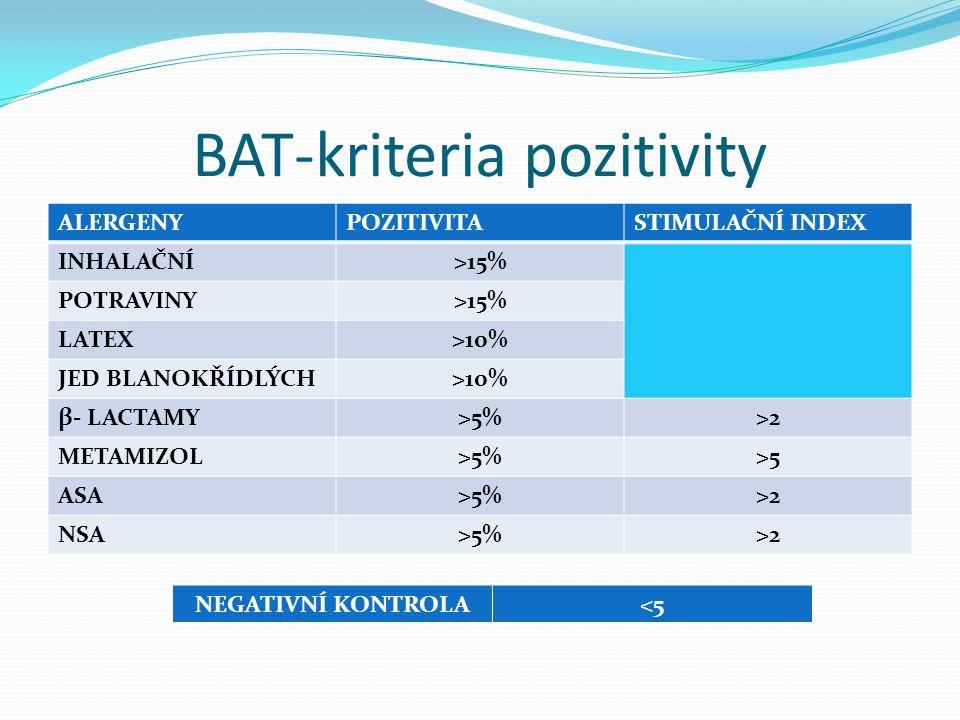 BAT-kriteria pozitivity
