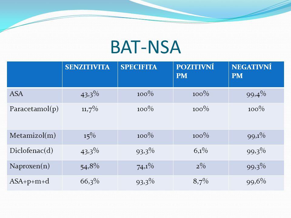 BAT-NSA SENZITIVITA SPECIFITA POZITIVNÍ PM NEGATIVNÍ PM ASA 43,3% 100%