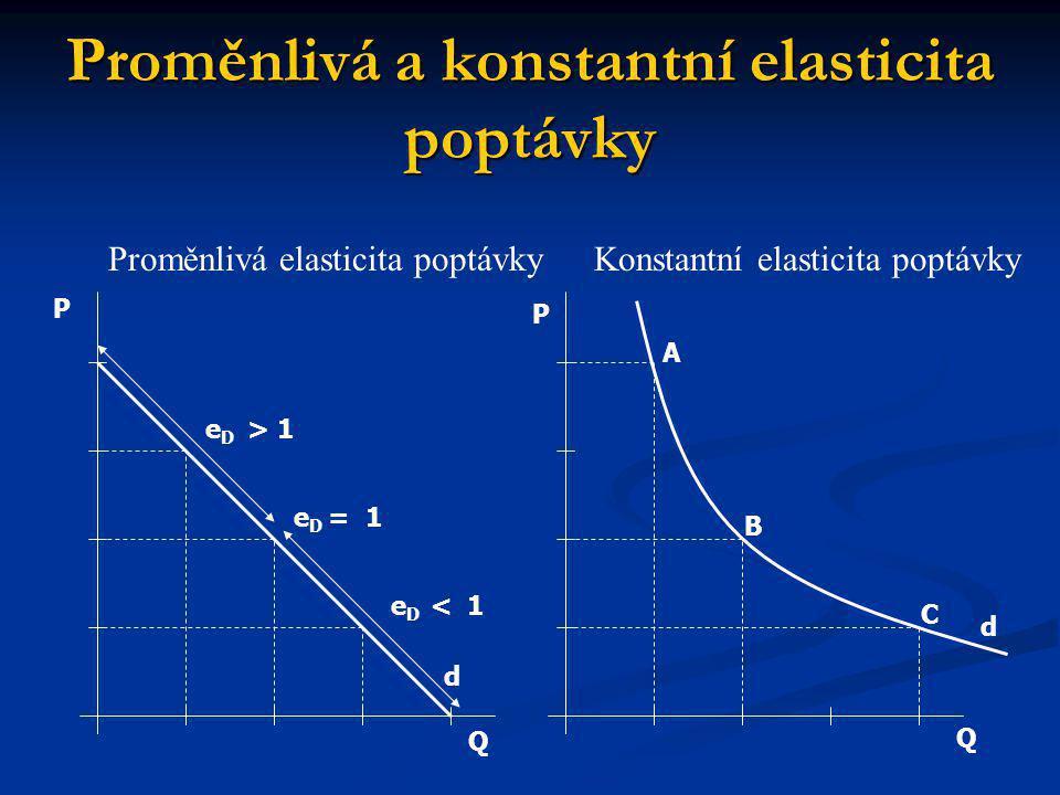 Proměnlivá a konstantní elasticita poptávky