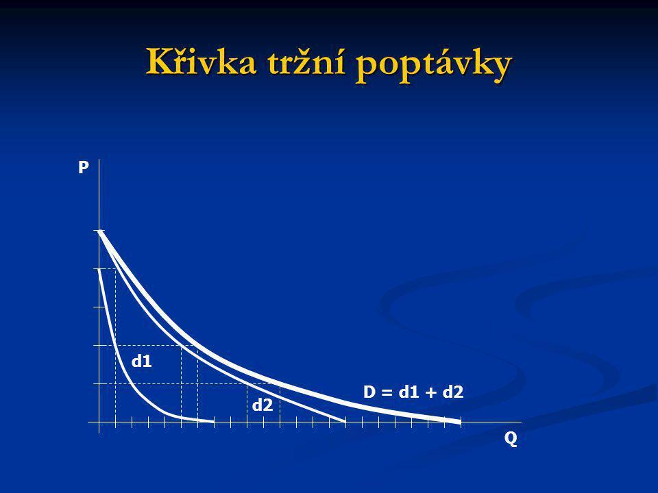 Křivka tržní poptávky P d1 D = d1 + d2 d2 Q