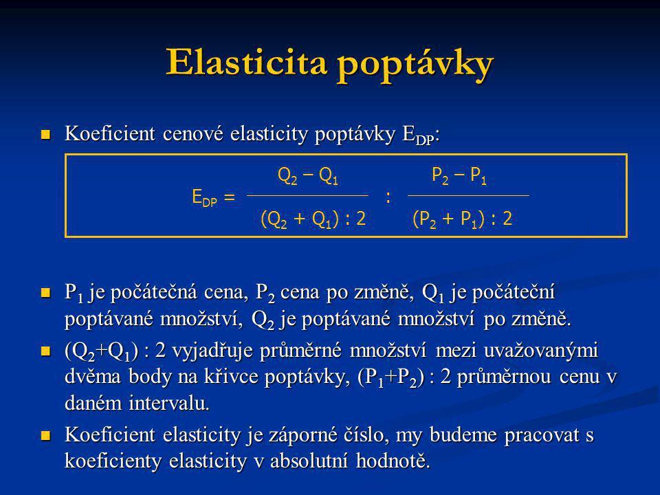 Elasticita poptávky Koeficient cenové elasticity poptávky EDP: