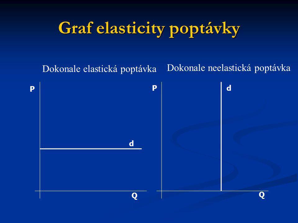 Graf elasticity poptávky