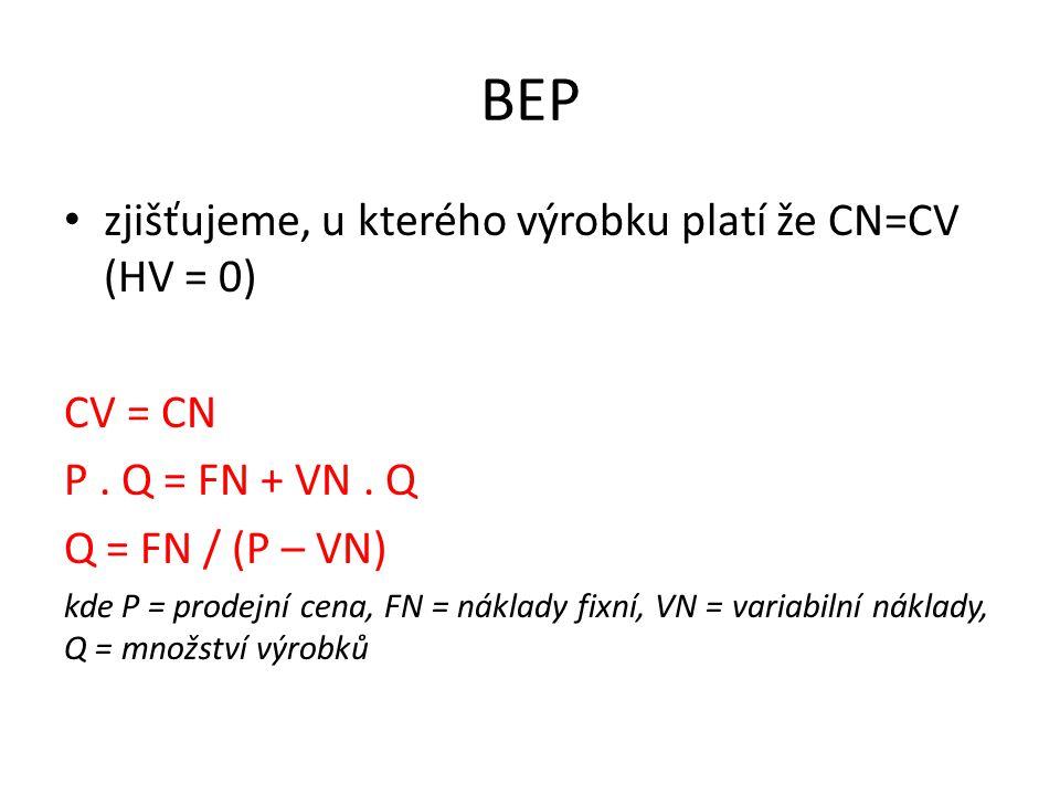BEP zjišťujeme, u kterého výrobku platí že CN=CV (HV = 0) CV = CN