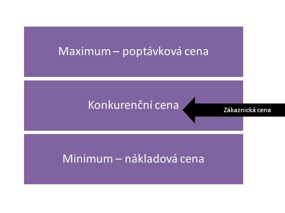 Maximum – poptávková cena Konkurenční cena Minimum – nákladová cena