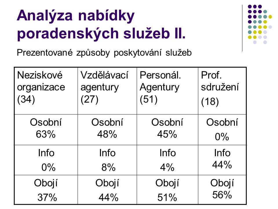 Analýza nabídky poradenských služeb II.