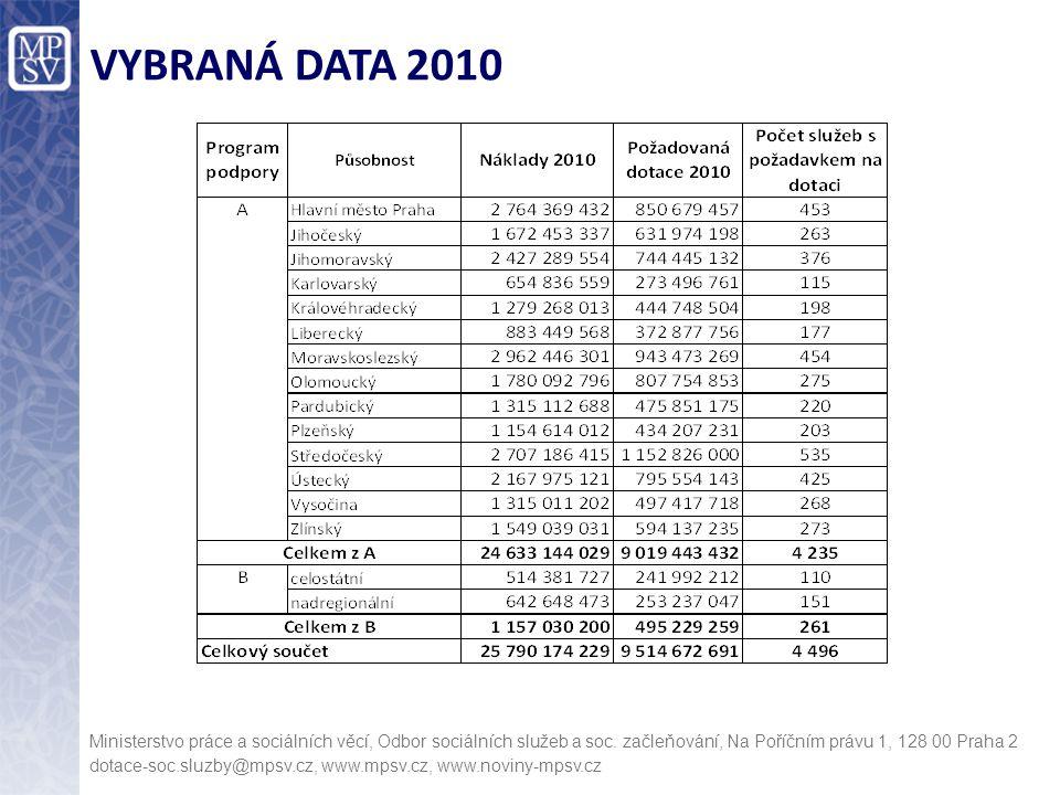 VYBRANÁ DATA 2010 Ministerstvo práce a sociálních věcí, Odbor sociálních služeb a soc. začleňování, Na Poříčním právu 1, 128 00 Praha 2.
