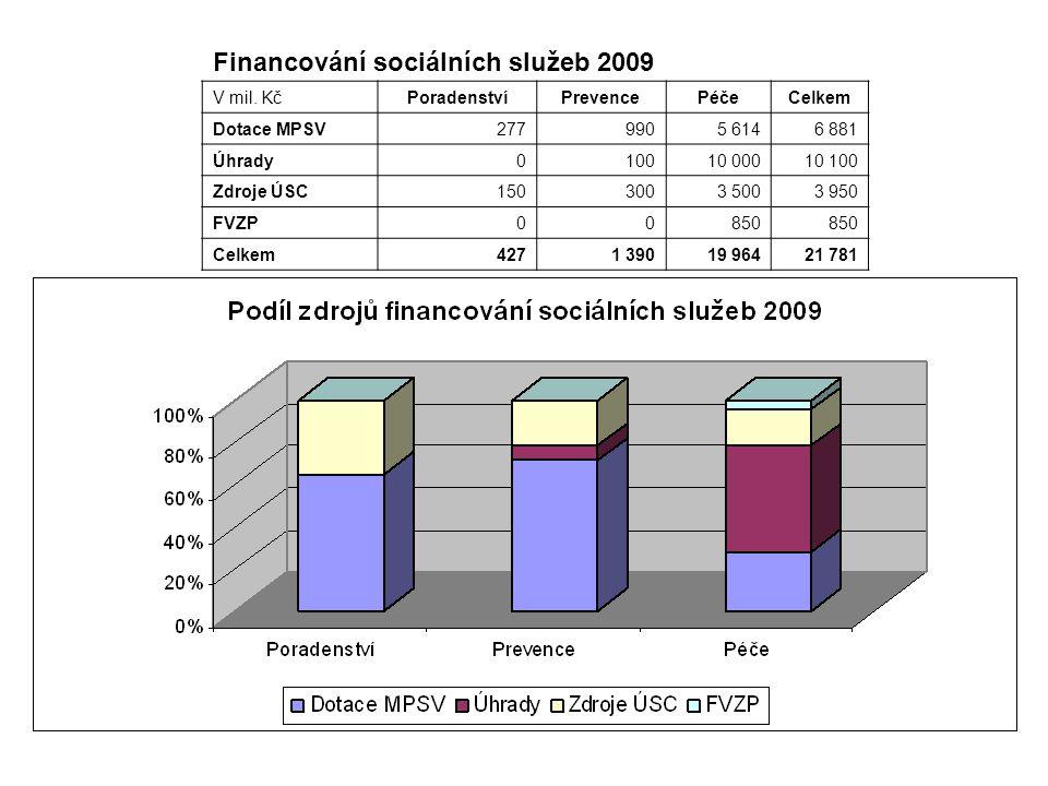 Financování sociálních služeb 2009