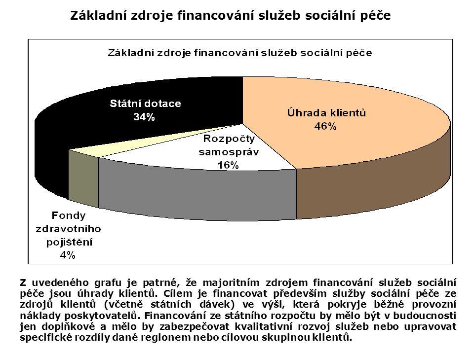Základní zdroje financování služeb sociální péče