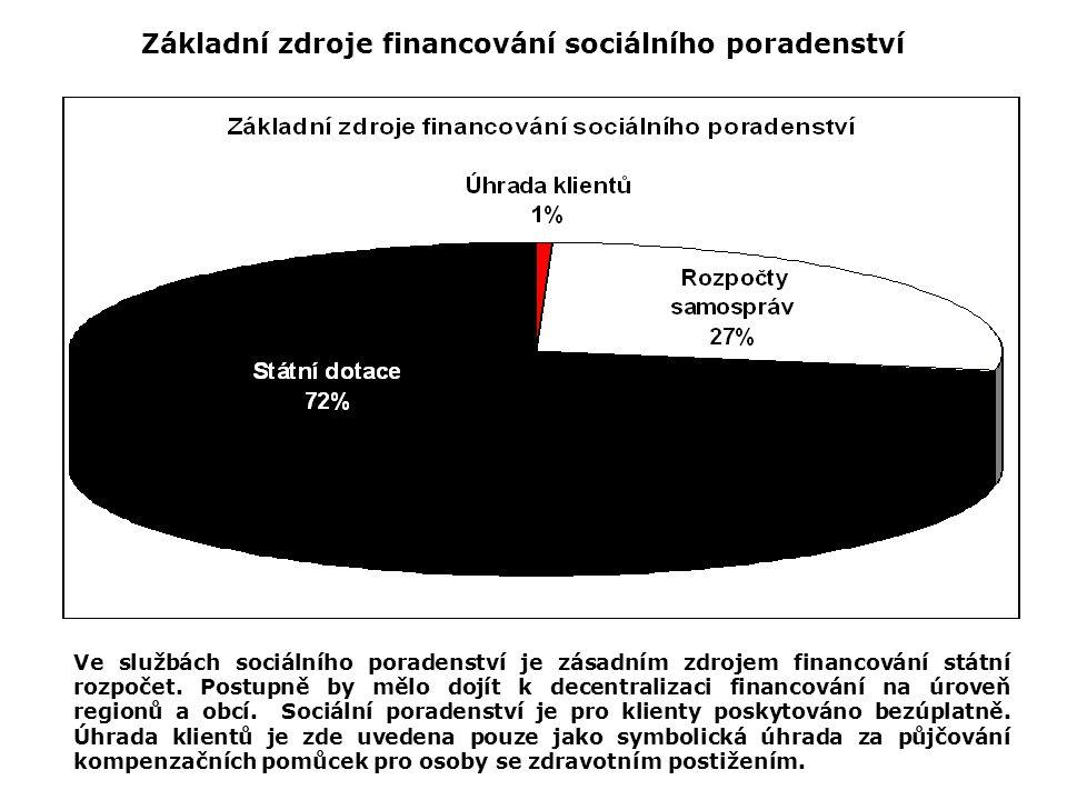 Základní zdroje financování sociálního poradenství