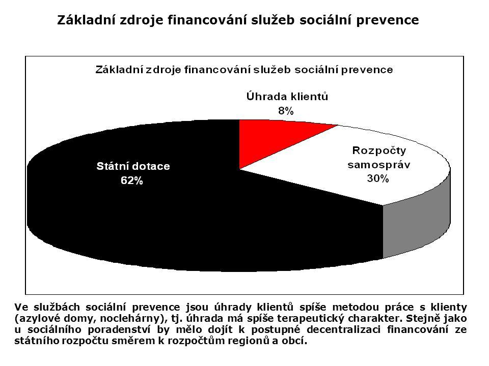 Základní zdroje financování služeb sociální prevence