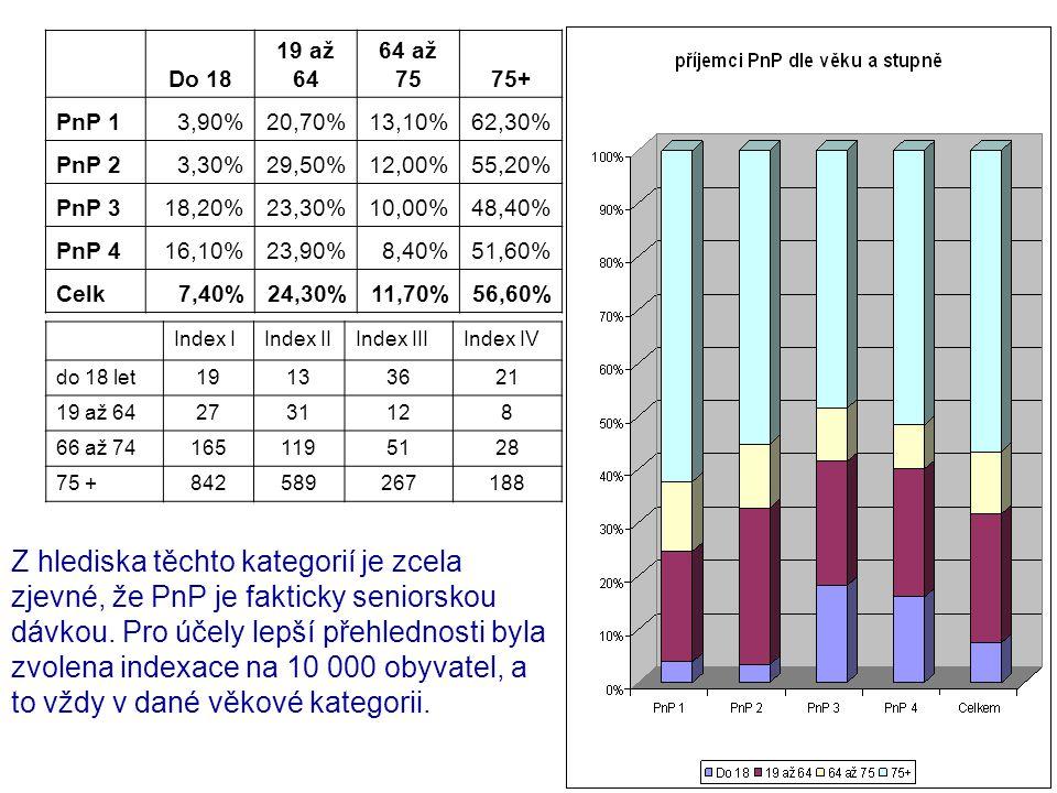 Do 18. 19 až 64. 64 až 75. 75+ PnP 1. 3,90% 20,70% 13,10% 62,30% PnP 2. 3,30% 29,50% 12,00%