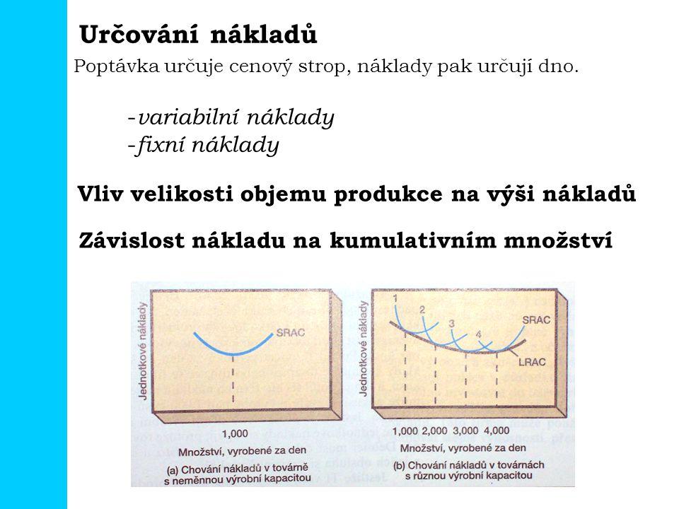 Určování nákladů variabilní náklady fixní náklady