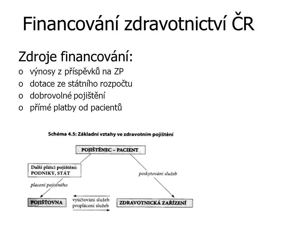 Financování zdravotnictví ČR