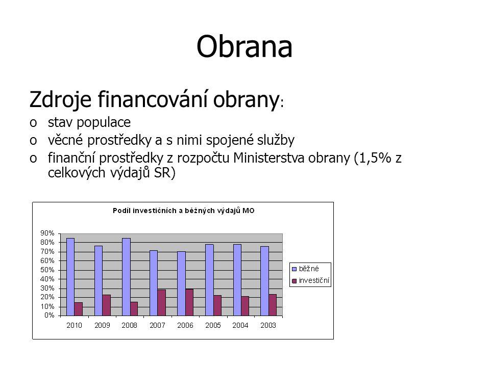 Obrana Zdroje financování obrany: stav populace