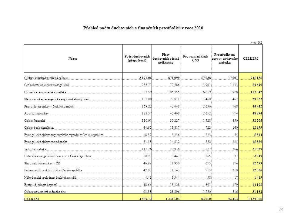 Přehled počtu duchovních a finančních prostředků v roce 2010