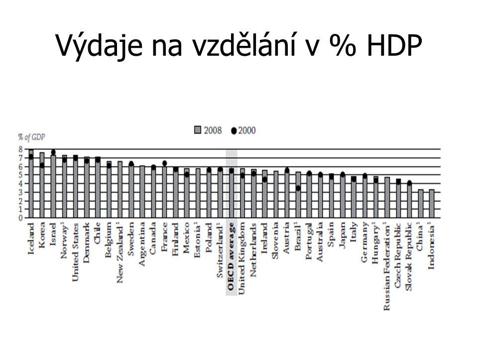Výdaje na vzdělání v % HDP