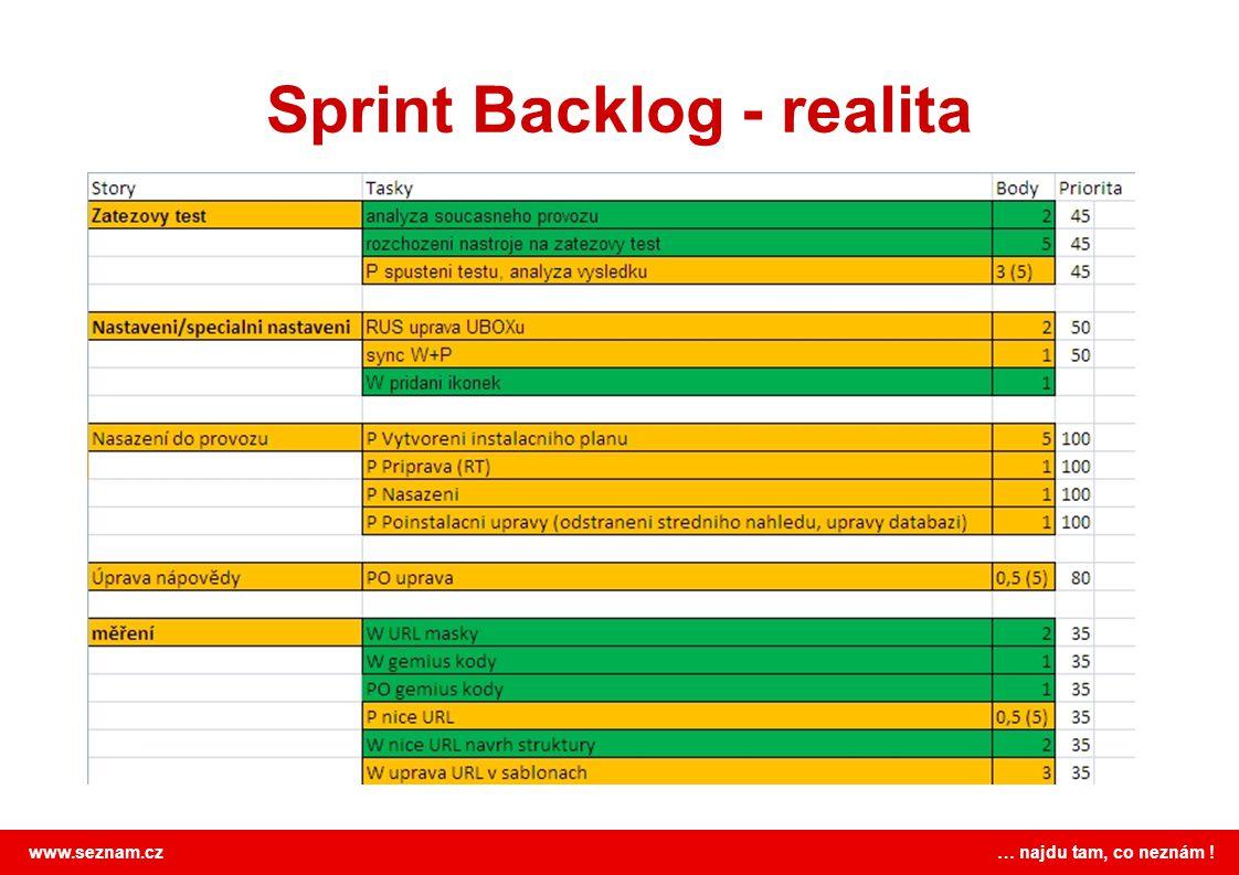 Sprint Backlog - realita