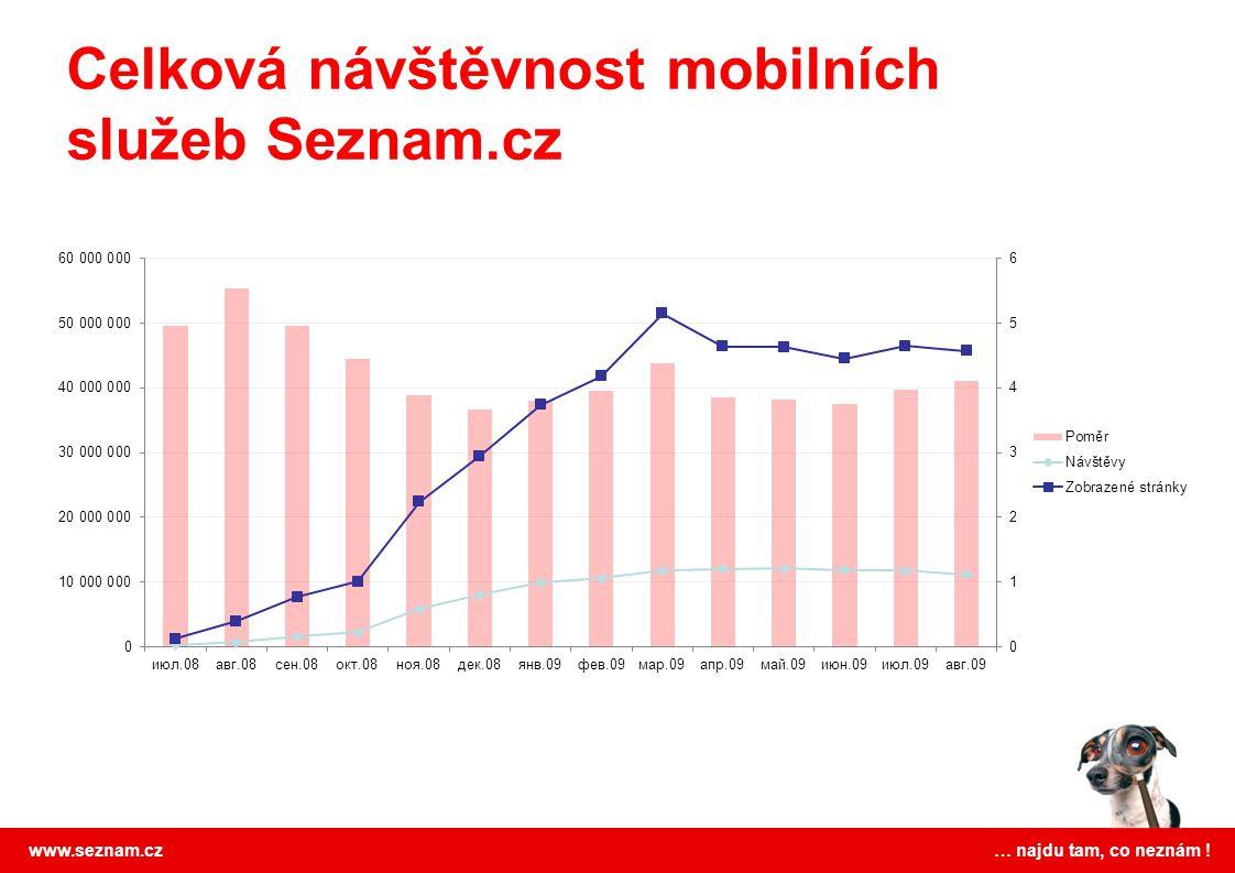 Celková návštěvnost mobilních