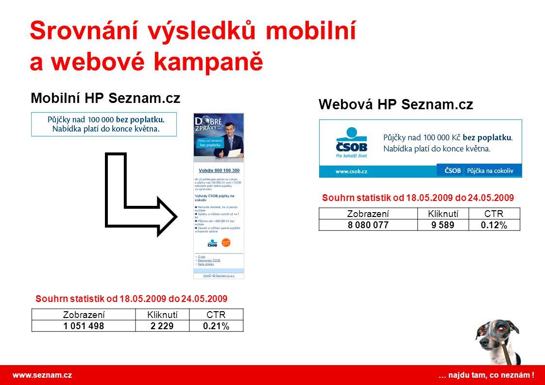 Srovnání výsledků mobilní a webové kampaně