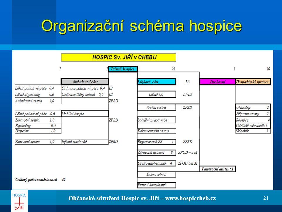 Organizační schéma hospice