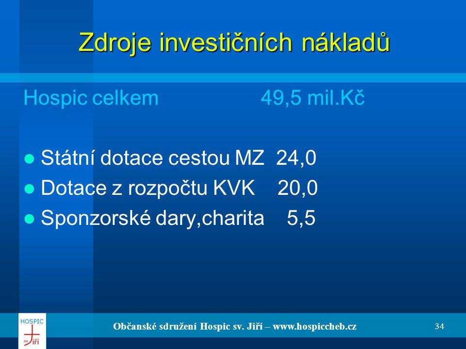Zdroje investičních nákladů