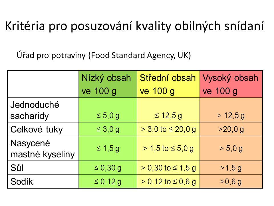 Kritéria pro posuzování kvality obilných snídaní