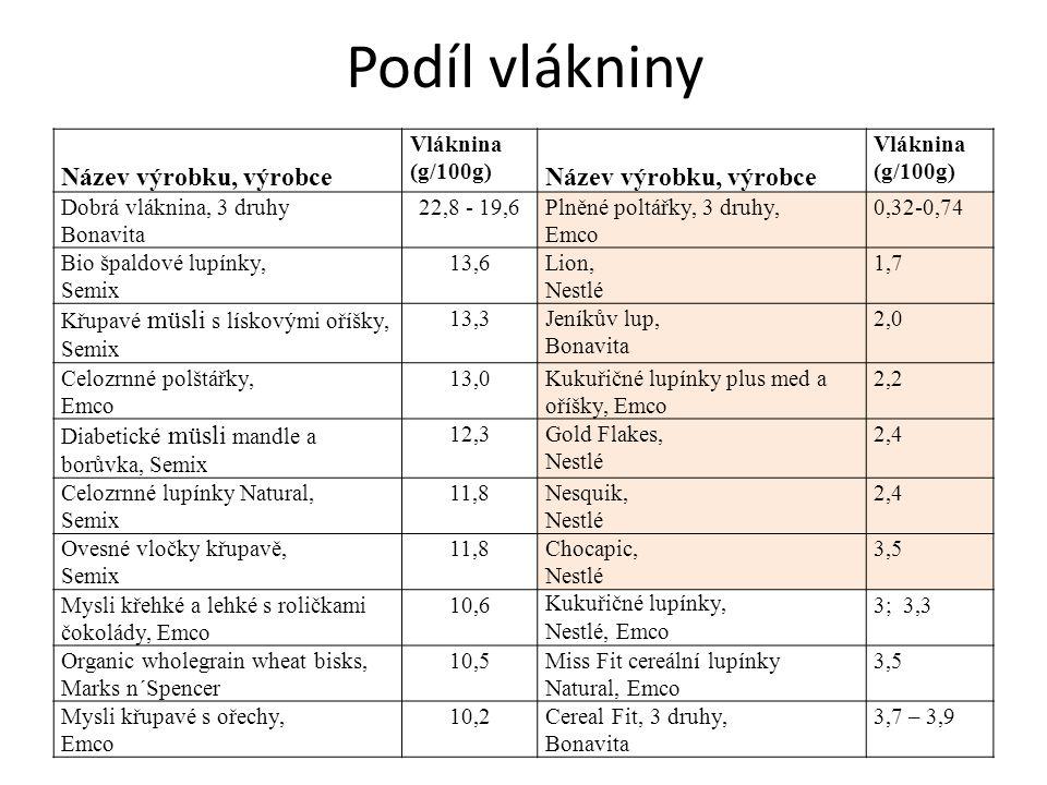 Podíl vlákniny Název výrobku, výrobce Vláknina (g/100g)