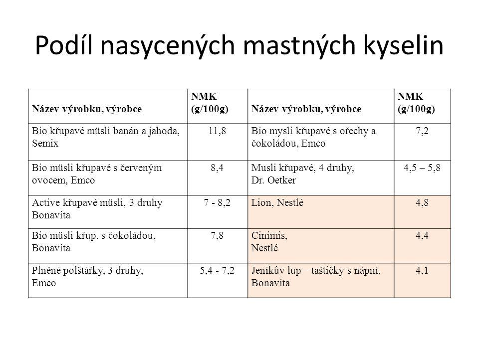 Podíl nasycených mastných kyselin