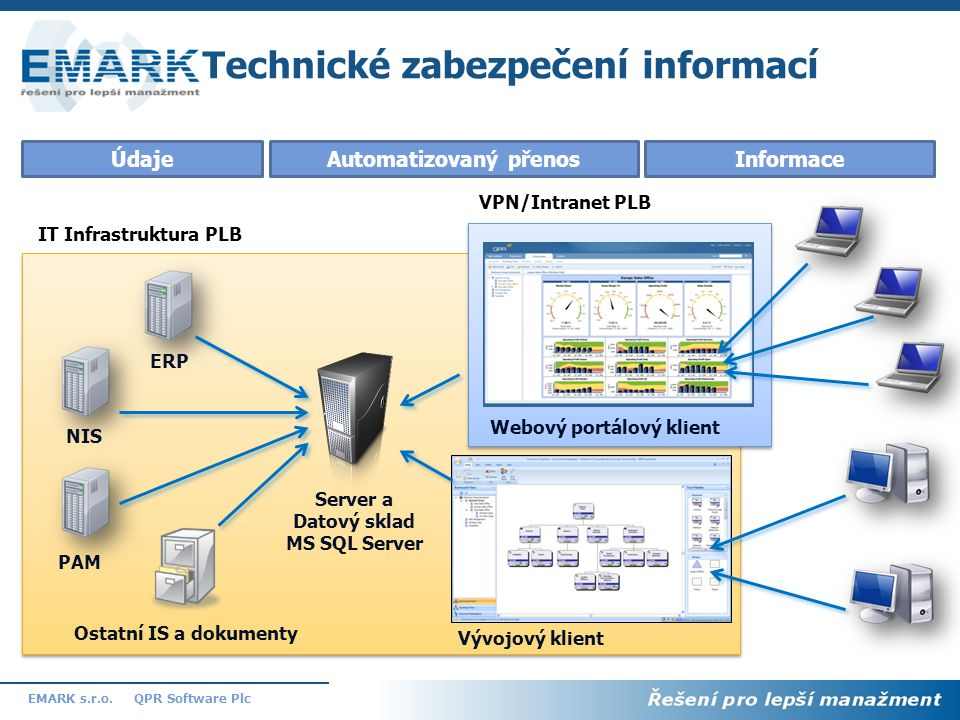 Technické zabezpečení informací
