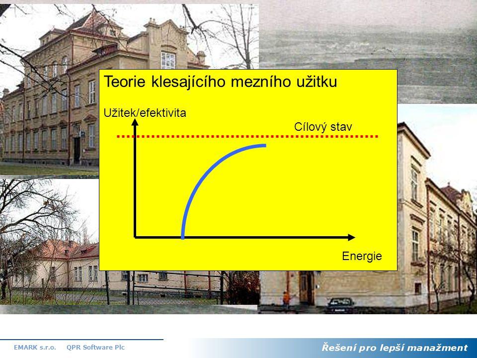 Vstupy Projektu Teorie klesajícího mezního užitku Důvody zavedení