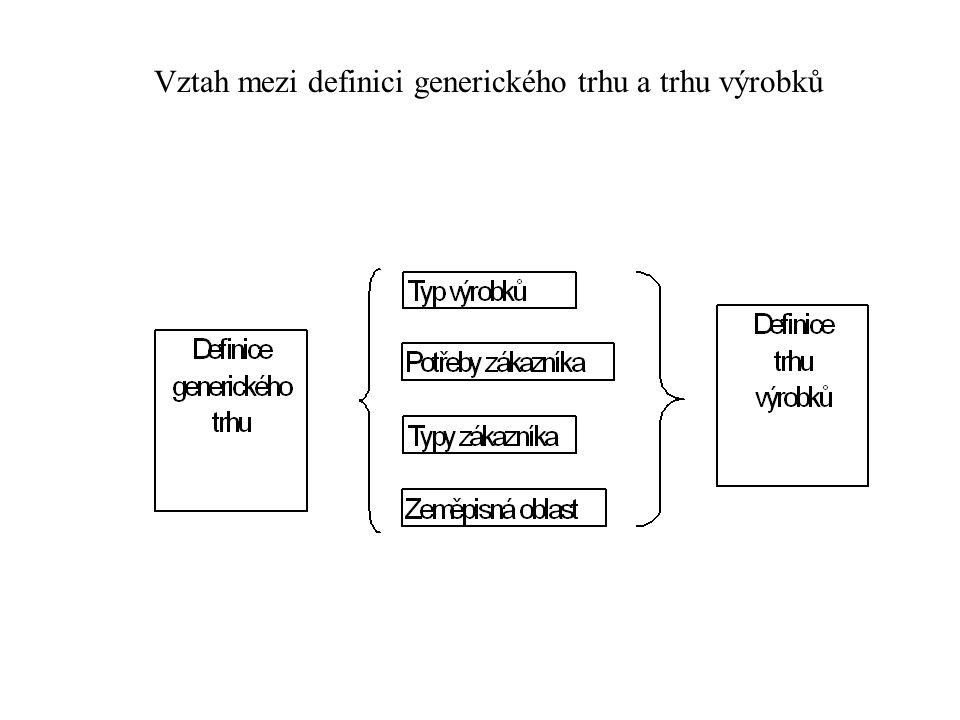 Vztah mezi definici generického trhu a trhu výrobků