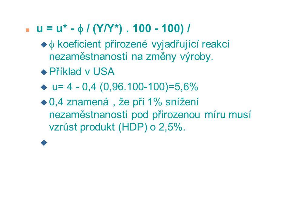 u = u* -  / (Y/Y*) . 100 - 100) /  koeficient přirozené vyjadřující reakci nezaměstnanosti na změny výroby.