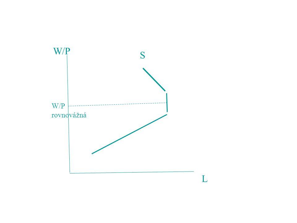 W/P S W/P rovnovážná L