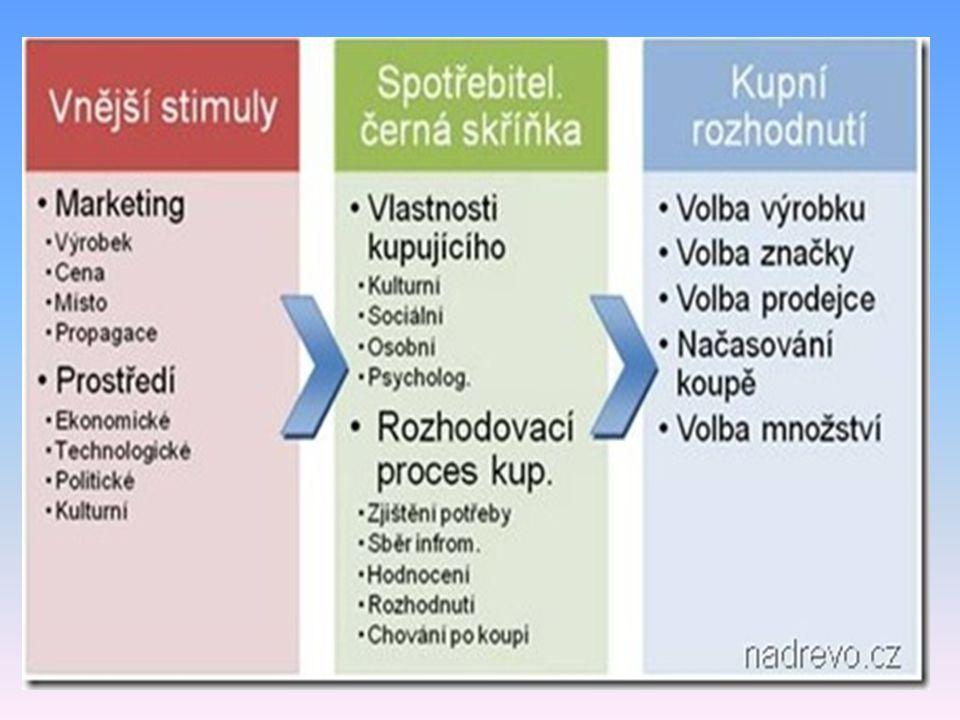 Nákupní proces Proces rozhodování kupujícího je možno rozdělit do pěti samostatných fází: poznání nedostatku (zjištění potřeby)