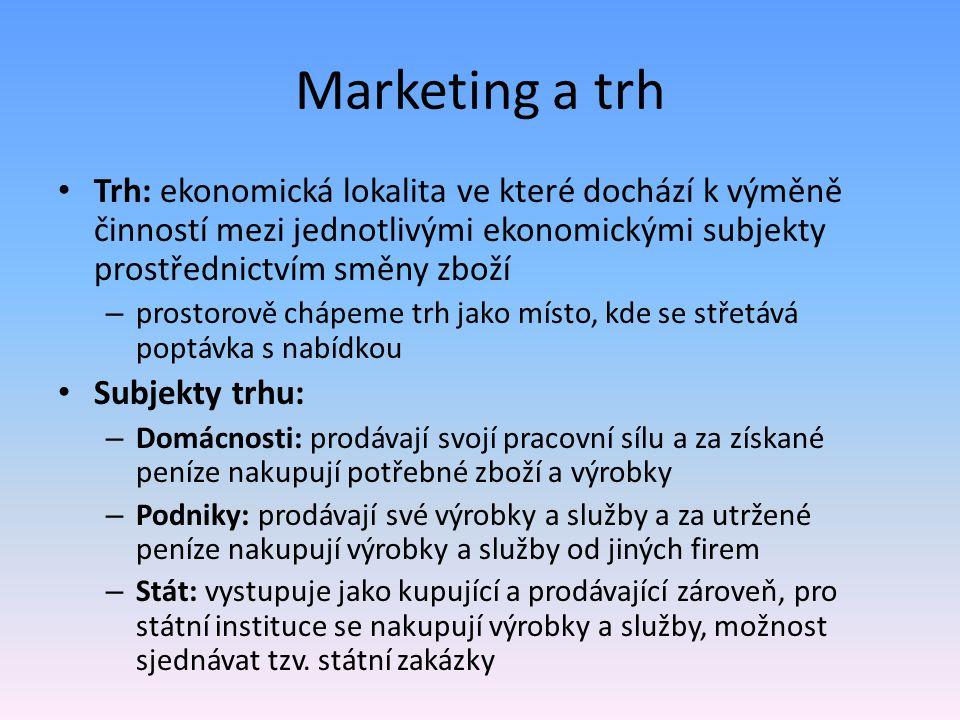 Marketing a trh Trh: ekonomická lokalita ve které dochází k výměně činností mezi jednotlivými ekonomickými subjekty prostřednictvím směny zboží.