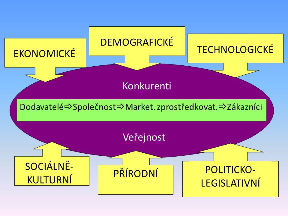 POLITICKO-LEGISLATIVNÍ