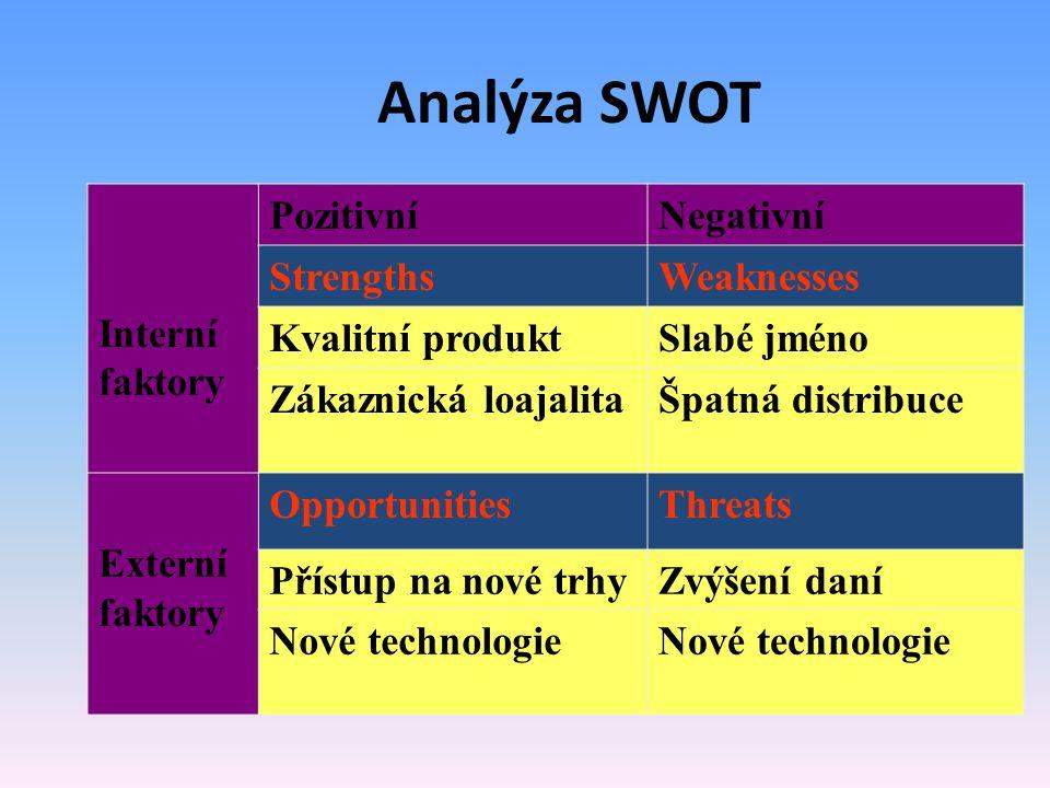 Analýza SWOT Interní faktory Pozitivní Negativní Strengths Weaknesses