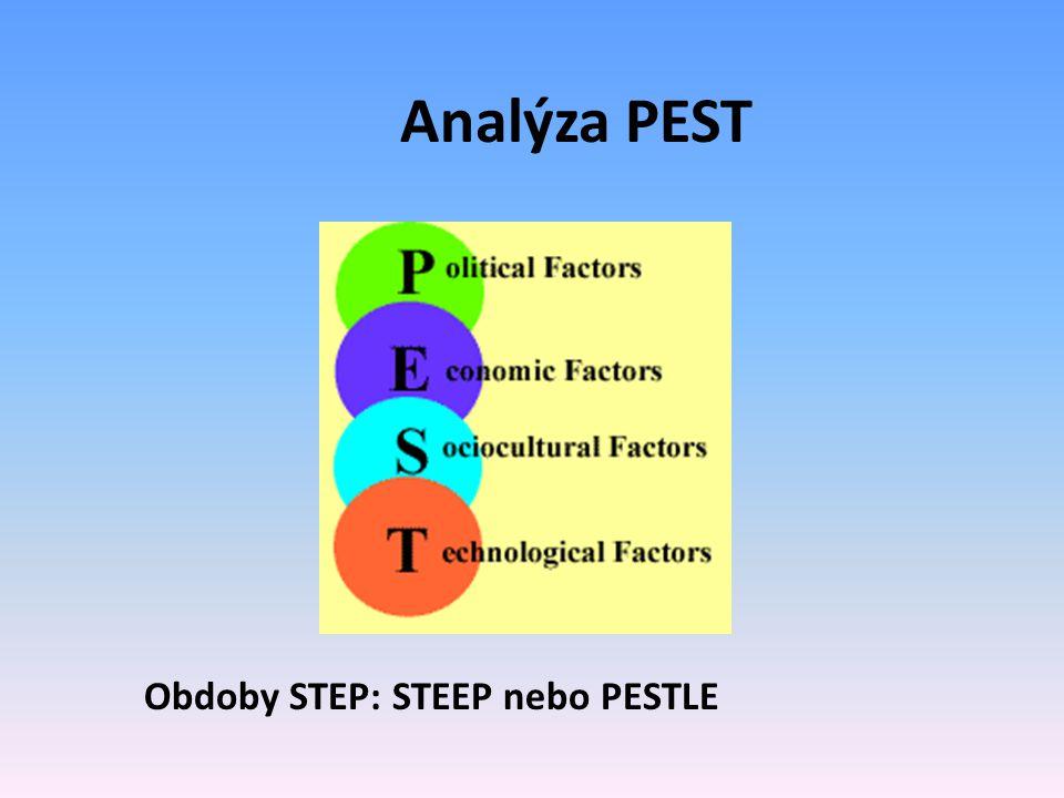Analýza PEST Obdoby STEP: STEEP nebo PESTLE