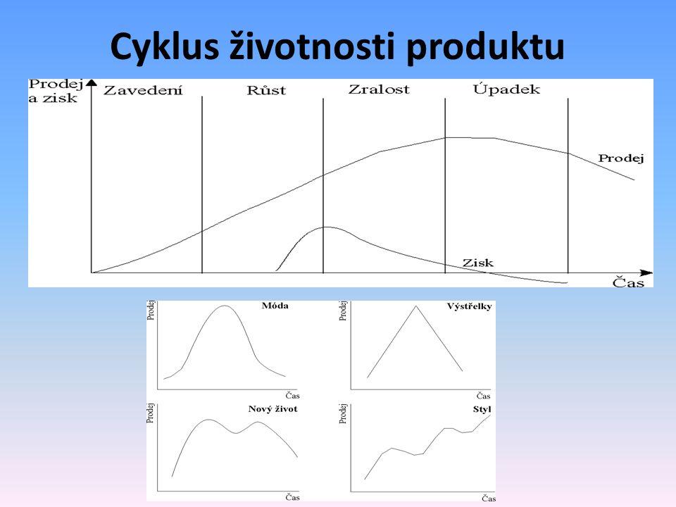 Cyklus životnosti produktu