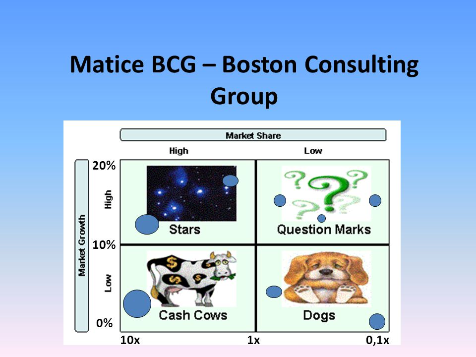 Matice BCG – Boston Consulting Group