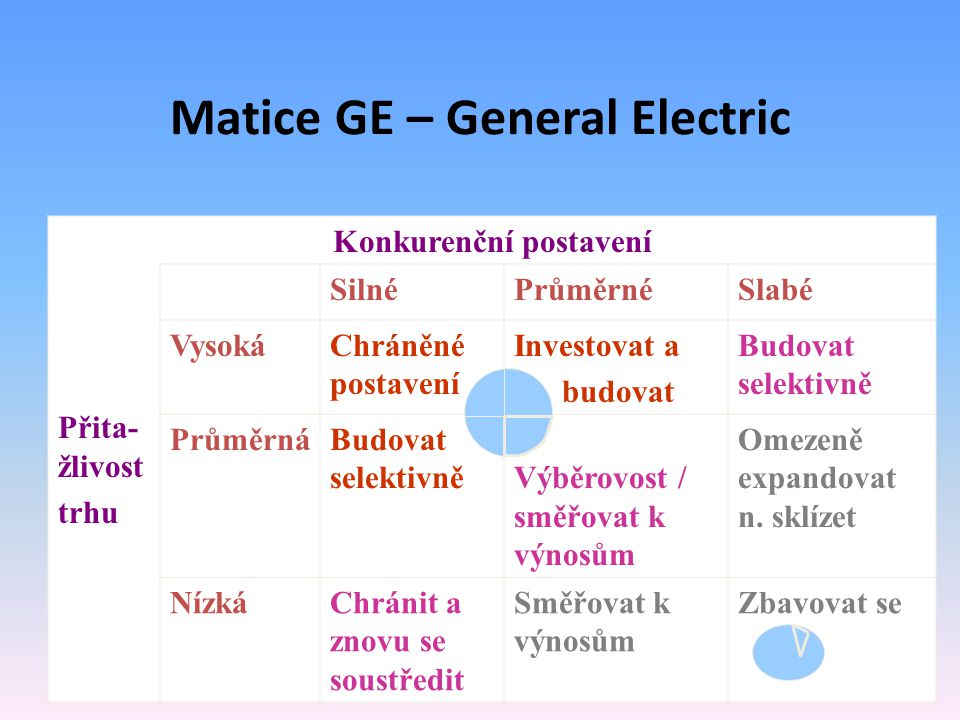 Matice GE – General Electric